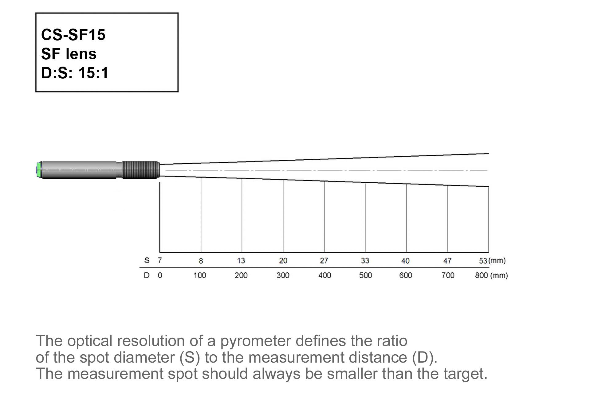 Miniatur-Pyrometer CS-SF15-C1