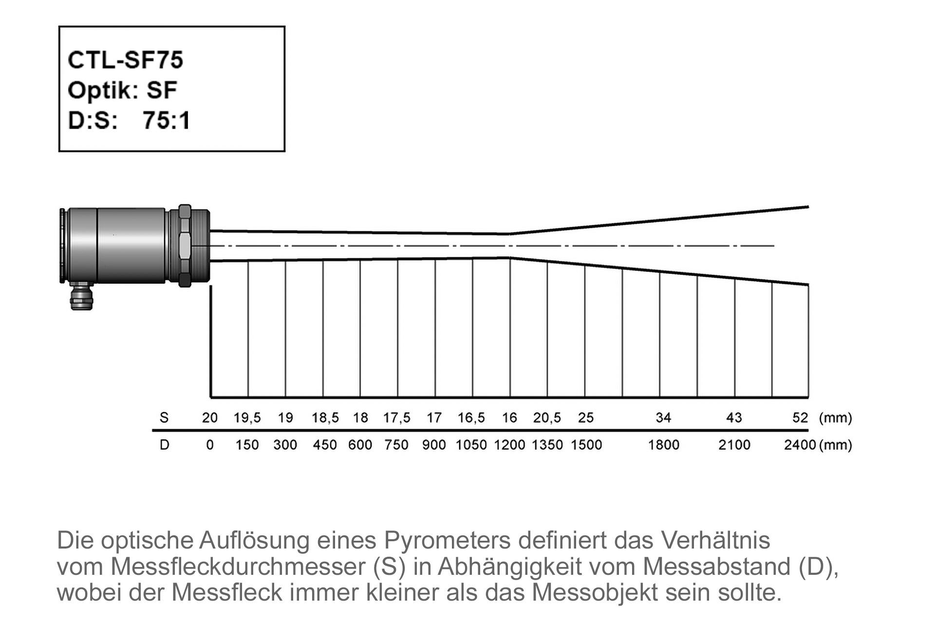 Hochleistungs-Pyrometer CTL-SF75-C3