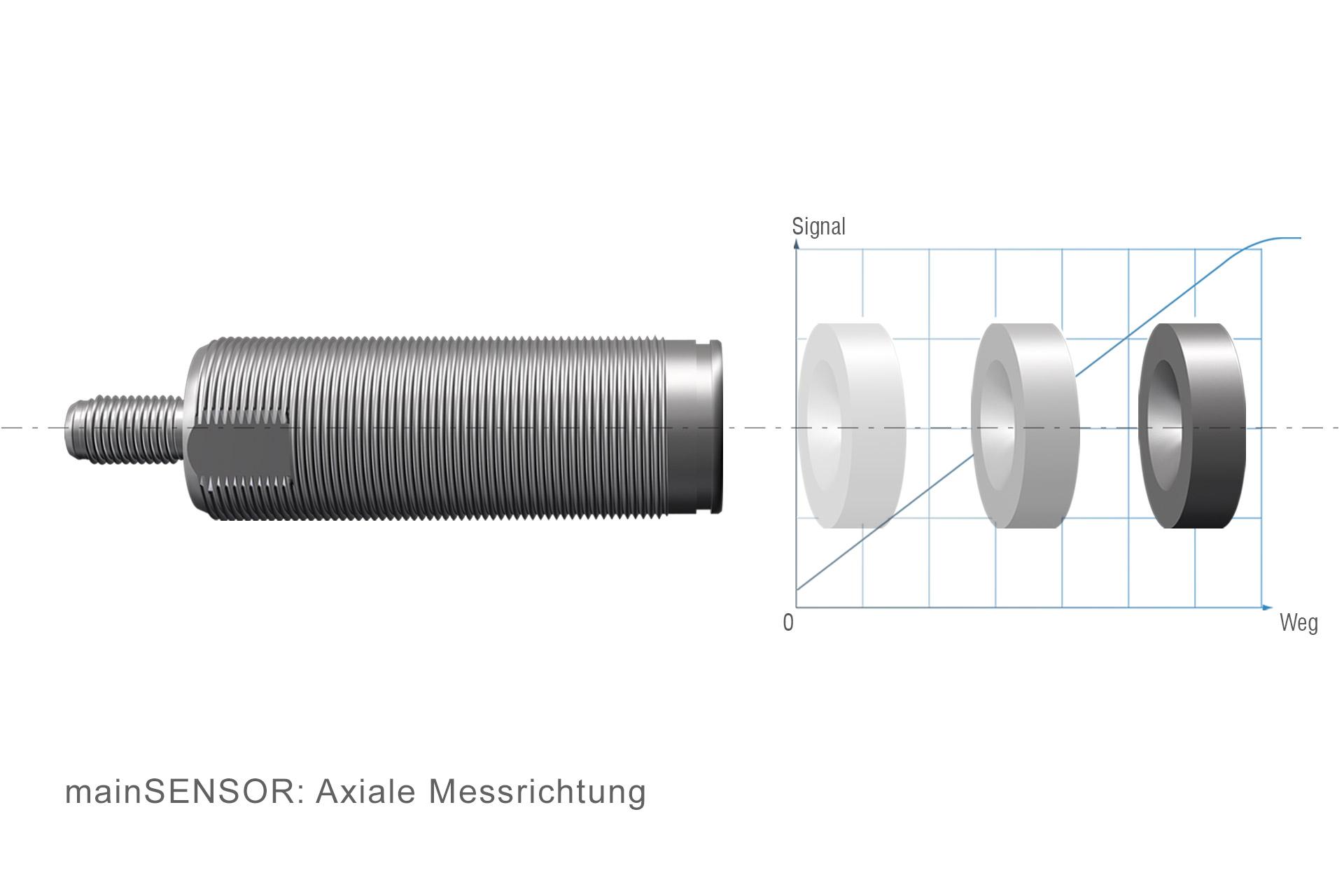 MDS-45-M18-SA Magneto-induktiver Wegsensor